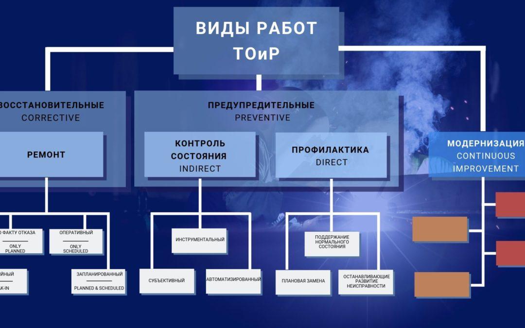 Категоризация ПРОФИЛАКТИЧЕСКИХ работ